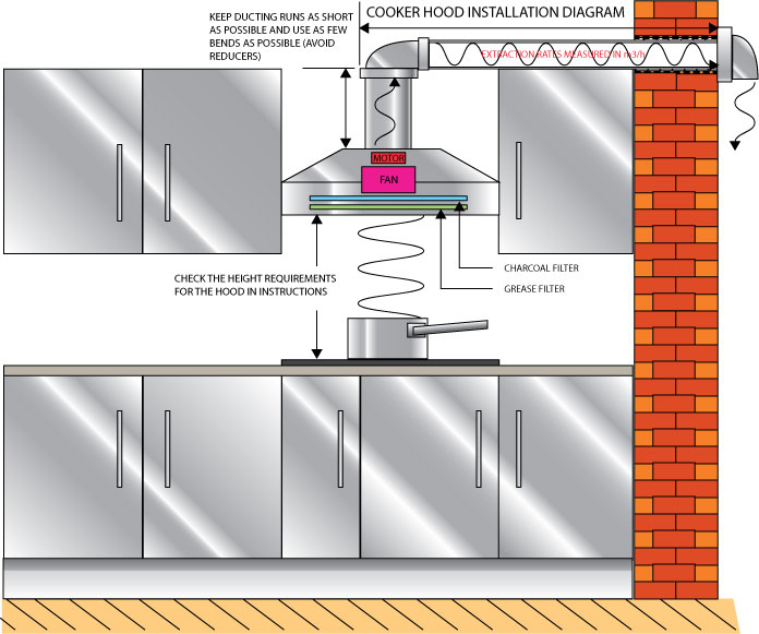 Cooker Extractor Fan Wiring Diagram : Installing ceiling fan light kit install or replace a