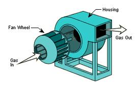 Centrifugal Fan Cj Dustraction Systems Pty Ltd