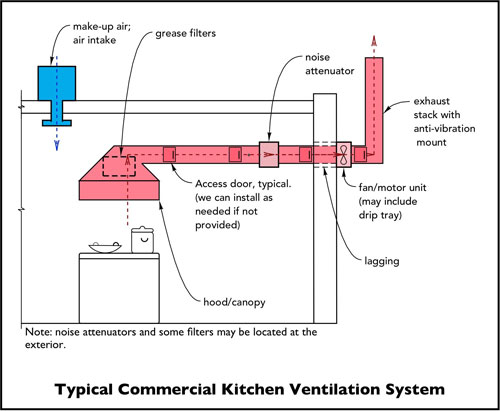 An Exhaust Hood Extractor Or Range Is A Device Containing Mechanical Fan That Hangs Above The Stove Cook Top In Kitchen